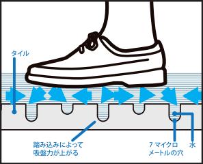 滑り止めの構造原理